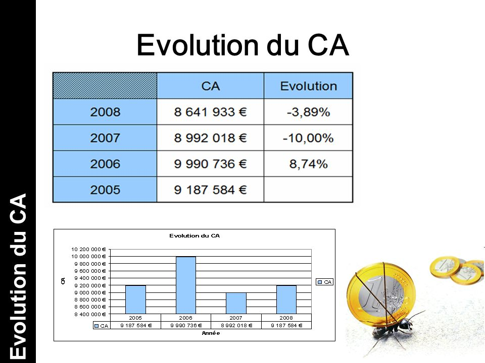 Evolution du CA