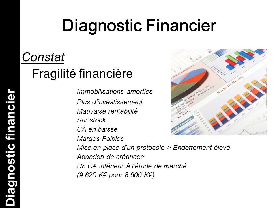 Diagnostic Financier Constat Fragilité financière Immobilisations amorties Plus d'investissement Mauvaise rentabilité Sur stock CA en baisse Marges Fa