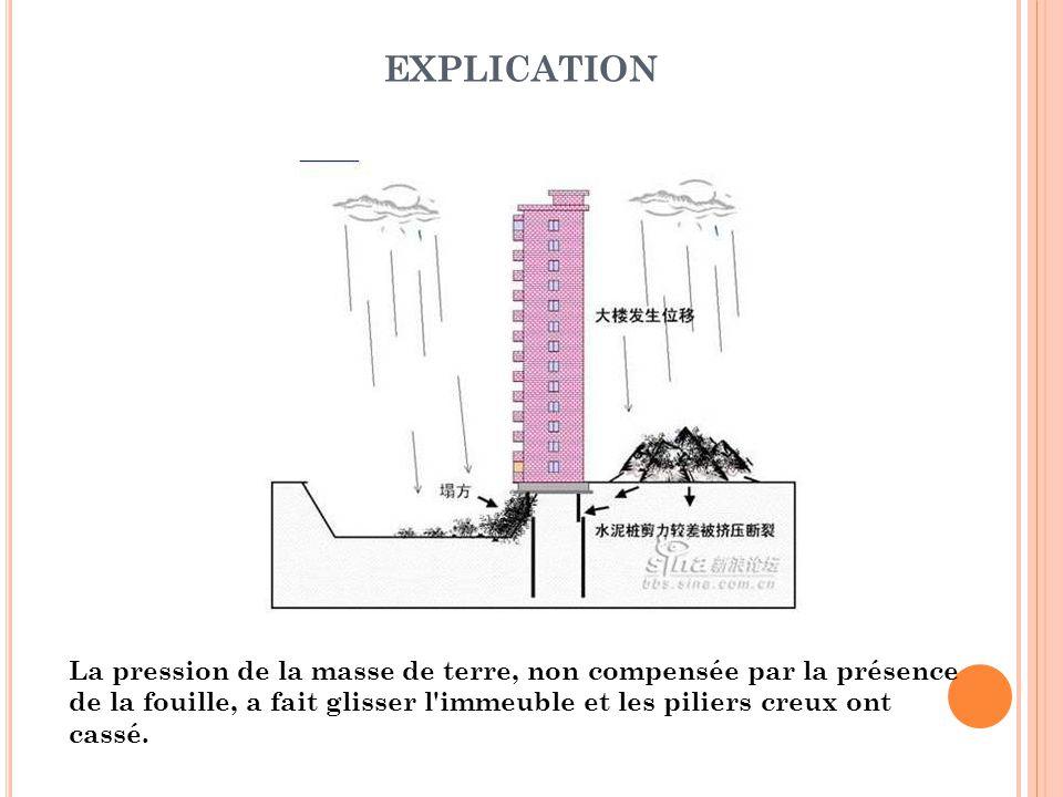 La pression de la masse de terre, non compensée par la présence de la fouille, a fait glisser l immeuble et les piliers creux ont cassé.