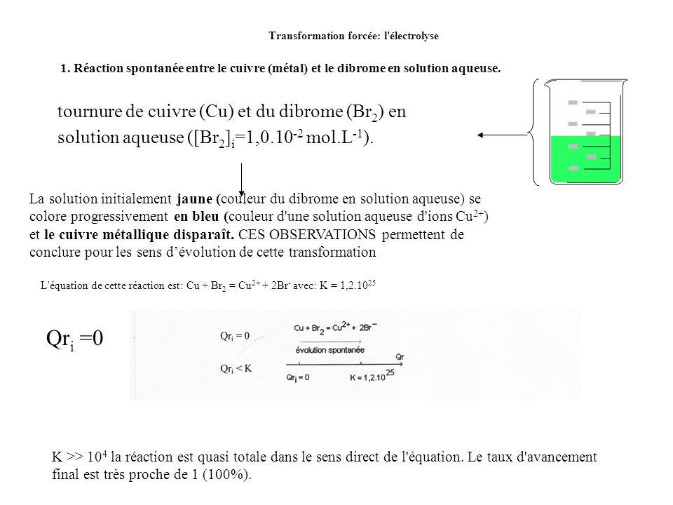 Électrolyse cuivre / brome Solution de bromure de cuivre (II) : Cu 2+ ; 2 Br - Les électrons sont libérés par l 'oxydation des ions Br - générateur i i e-e- e-e- e-e- Déplacement des anions Déplacement des cations Oxydation 2 Br - = Br 2 + 2 e -