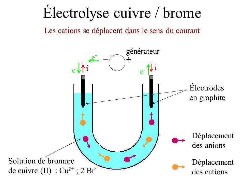Électrolyse cuivre / brome Électrodes en graphite Solution de bromure de cuivre (II) : Cu 2+ ; 2 Br - Les cations se déplacent dans le sens du courant
