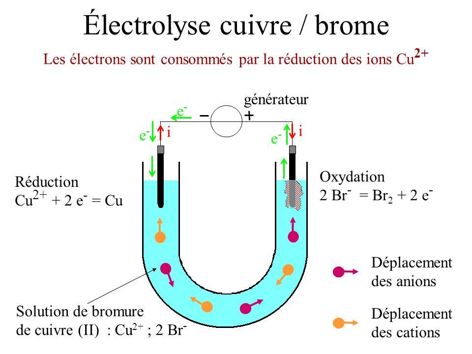 Électrolyse cuivre / brome Solution de bromure de cuivre (II) : Cu 2+ ; 2 Br - Les électrons sont consommés par la réduction des ions Cu 2+ générateur