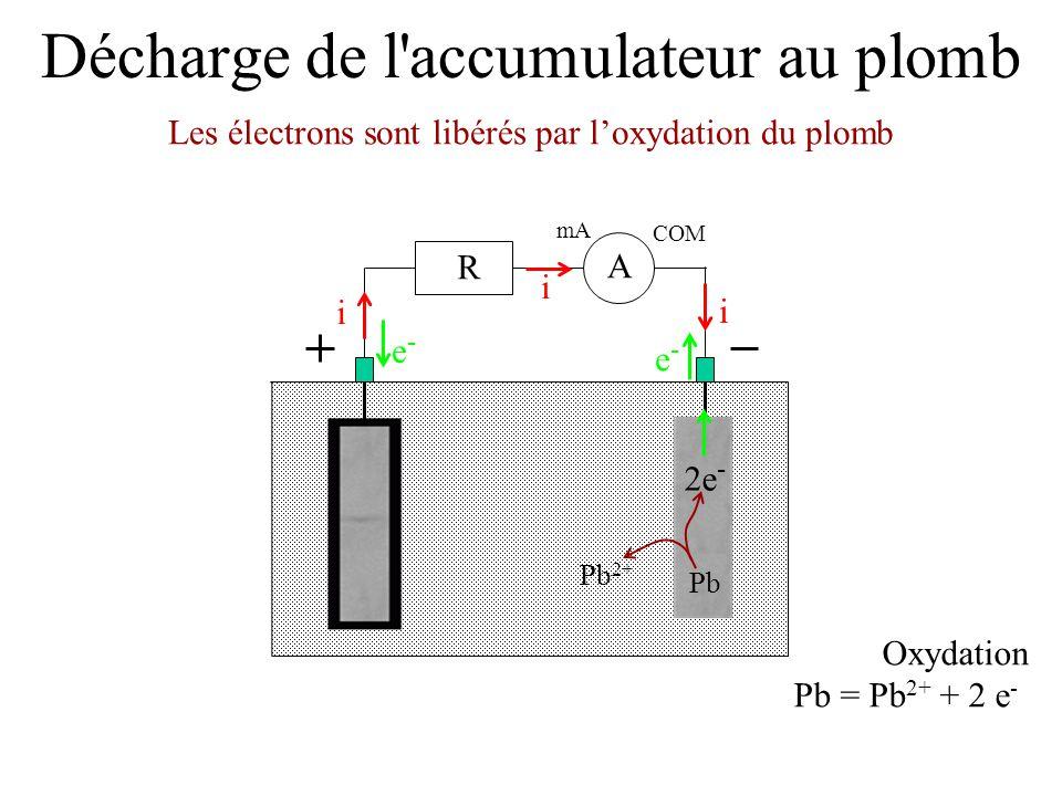 Décharge de l'accumulateur au plomb Les électrons sont libérés par l'oxydation du plomb mA COM A R i i i e-e- e-e- Oxydation Pb = Pb 2+ + 2 e - 2e - P