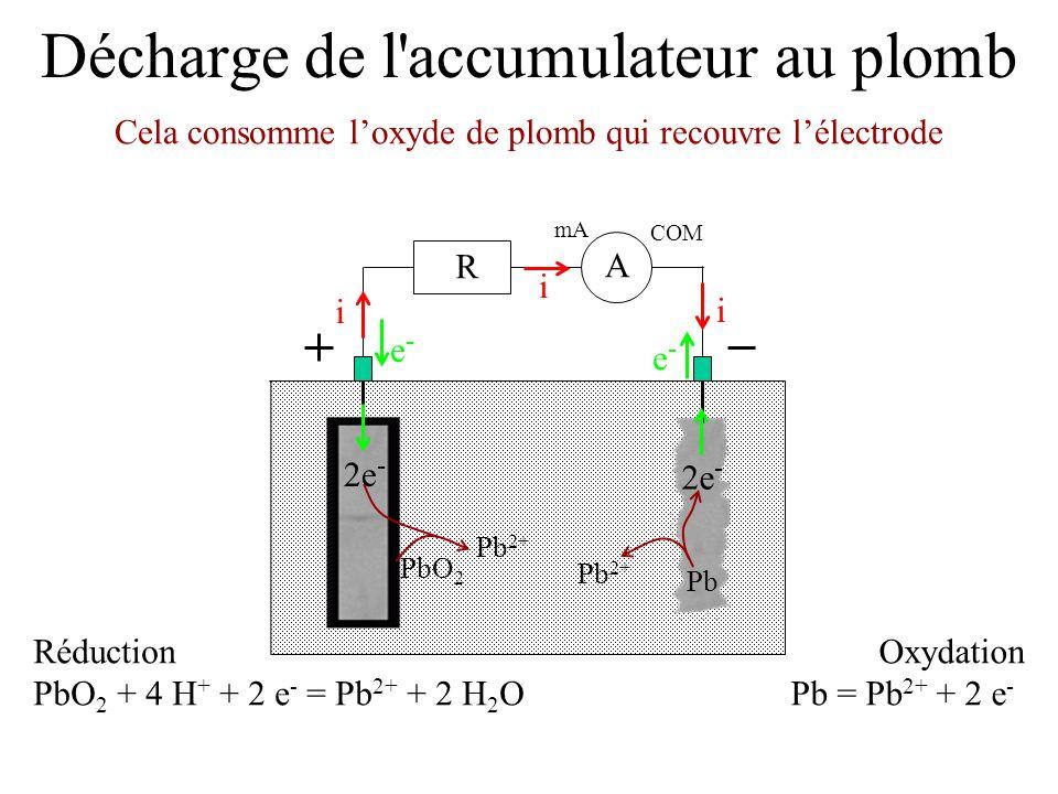 Décharge de l'accumulateur au plomb Cela consomme l'oxyde de plomb qui recouvre l'électrode mA COM A R i i i e-e- e-e- Réduction PbO 2 + 4 H + + 2 e -