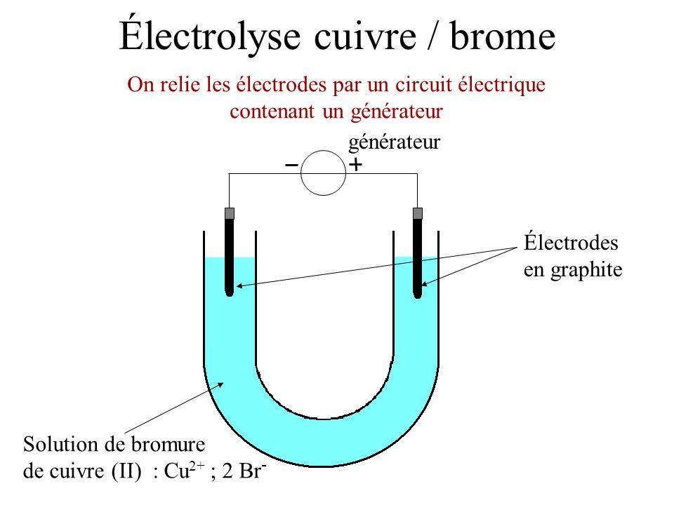 Électrolyse cuivre / brome Électrodes en graphite Solution de bromure de cuivre (II) : Cu 2+ ; 2 Br - Le générateur impose le sens du courant électrique générateur i i