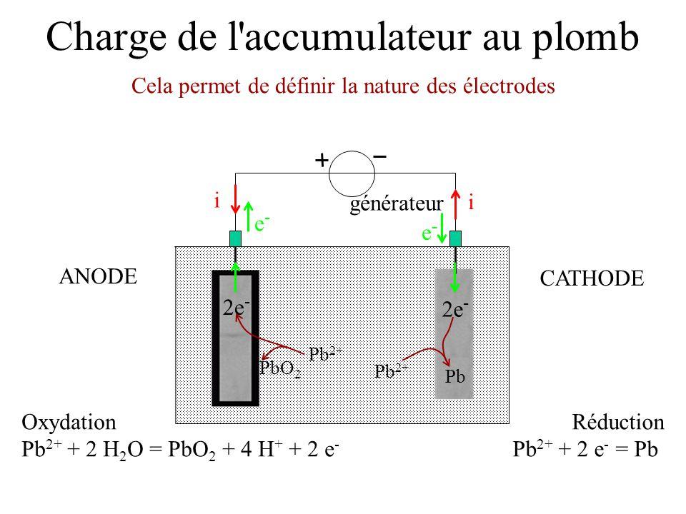 Charge de l'accumulateur au plomb générateur e-e- e-e- i i Réduction Pb 2+ + 2 e - = Pb Oxydation Pb 2+ + 2 H 2 O = PbO 2 + 4 H + + 2 e - Cela permet
