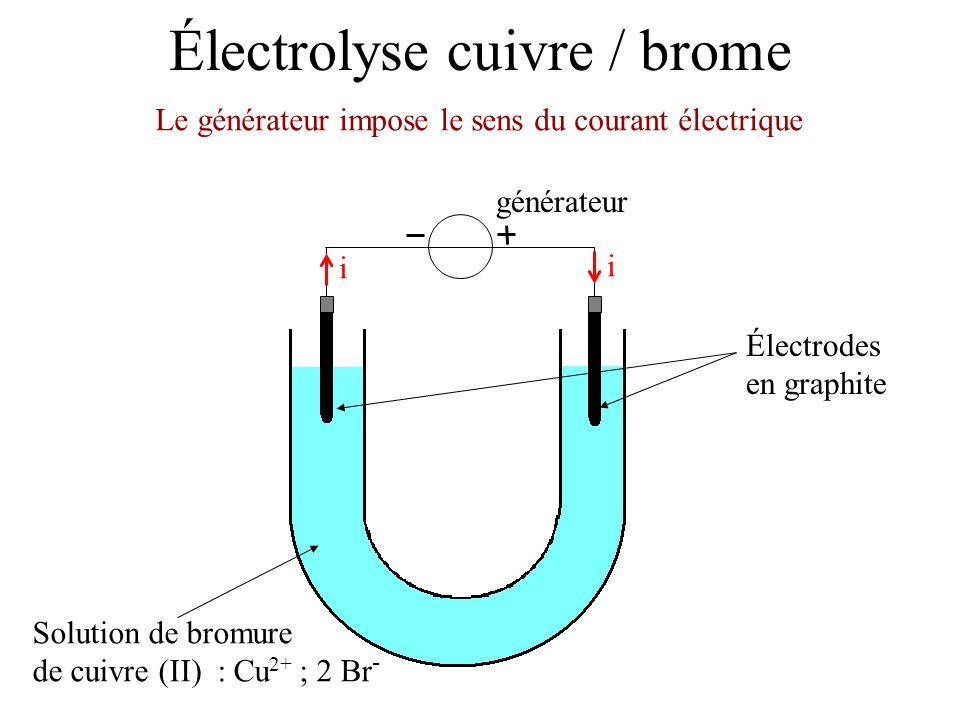 Réduction à la cathode Cu 2+ + 2 e - = Cu Oxydation à l'anode 2 Br - = Br 2 + 2 e - L'équation est celle du fonctionnement forcé : Équation 2 Br - + Cu 2+ = Br 2 + Cu Formation de Br 2 Formation de Cu Électrolyse cuivre / brome