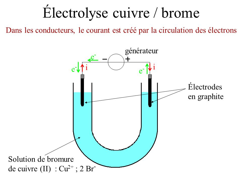 Électrolyse cuivre / brome Électrodes en graphite Solution de bromure de cuivre (II) : Cu 2+ ; 2 Br - Dans la solution, le courant est créé par la circulation des ions générateur i i e-e- e-e- e-e-