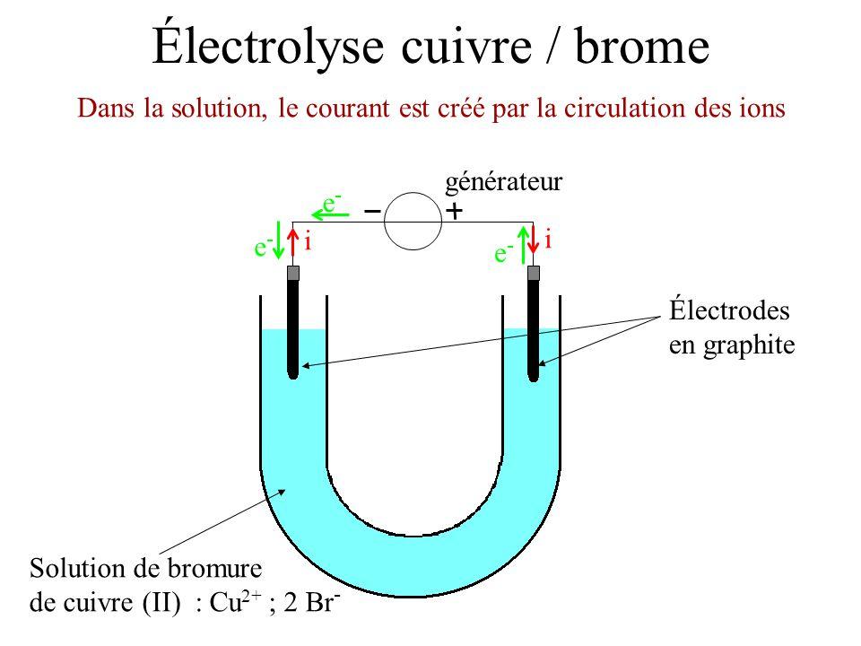 Électrolyse cuivre / brome Électrodes en graphite Solution de bromure de cuivre (II) : Cu 2+ ; 2 Br - Les anions se déplacent dans le sens des électrons générateur i i e-e- e-e- e-e- Déplacement des anions