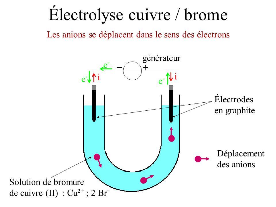 Électrolyse cuivre / brome Électrodes en graphite Solution de bromure de cuivre (II) : Cu 2+ ; 2 Br - Les cations se déplacent dans le sens du courant générateur i i e-e- e-e- e-e- Déplacement des anions Déplacement des cations