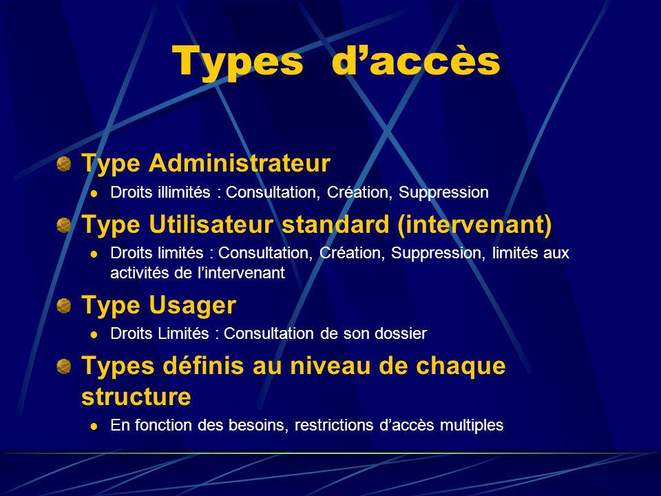 Types d'accès Type Administrateur Droits illimités : Consultation, Création, Suppression Type Utilisateur standard (intervenant) Droits limités : Cons