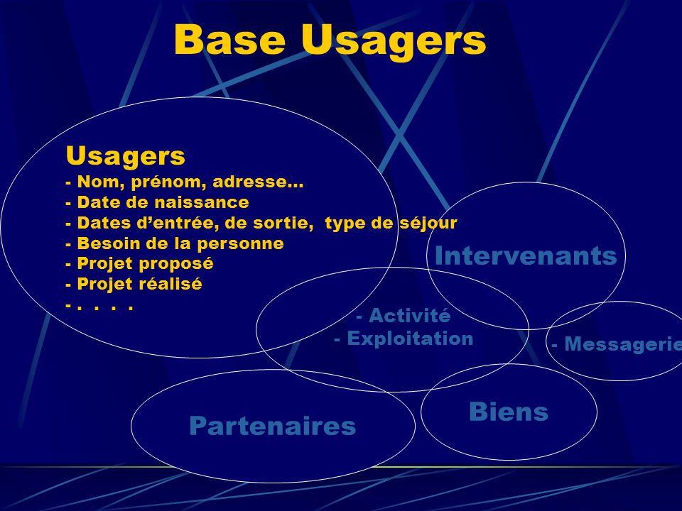 Biens Intervenants Partenaires - Activité - Exploitation Base Usagers - Messagerie Usagers - Nom, prénom, adresse… - Date de naissance - Dates d'entré