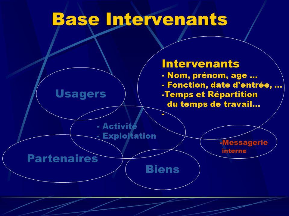 Biens Usagers Intervenants - Nom, prénom, age … - Fonction, date d'entrée, … -Temps et Répartition du temps de travail… - Partenaires - Activité - Exp