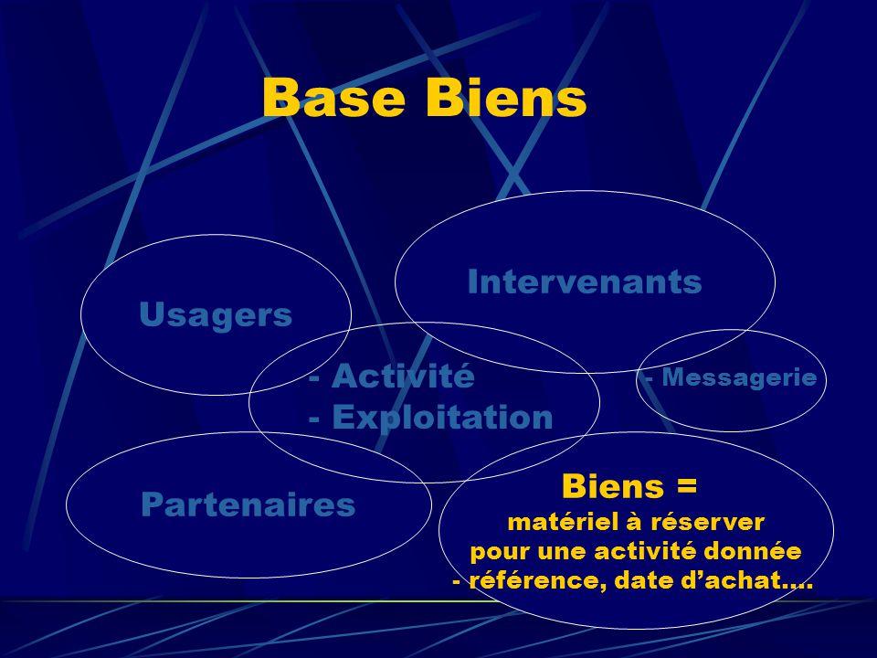 Biens = matériel à réserver pour une activité donnée - référence, date d'achat…. Usagers Intervenants Partenaires - Activité - Exploitation Base Biens