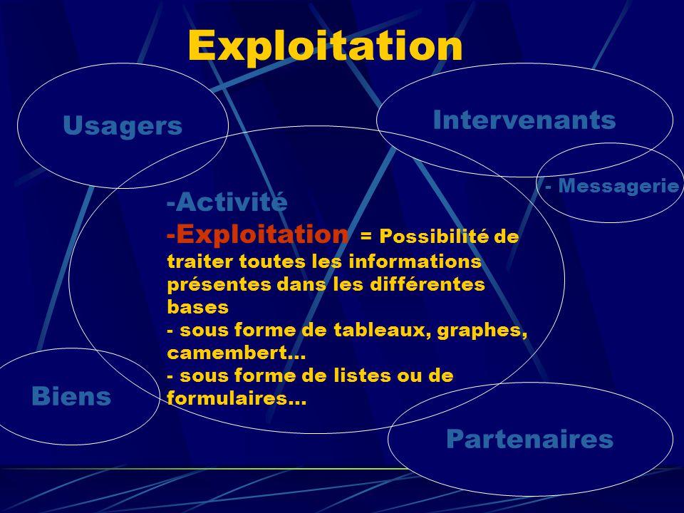 Biens Usagers Intervenants Partenaires -Activité -Exploitation = Possibilité de traiter toutes les informations présentes dans les différentes bases -