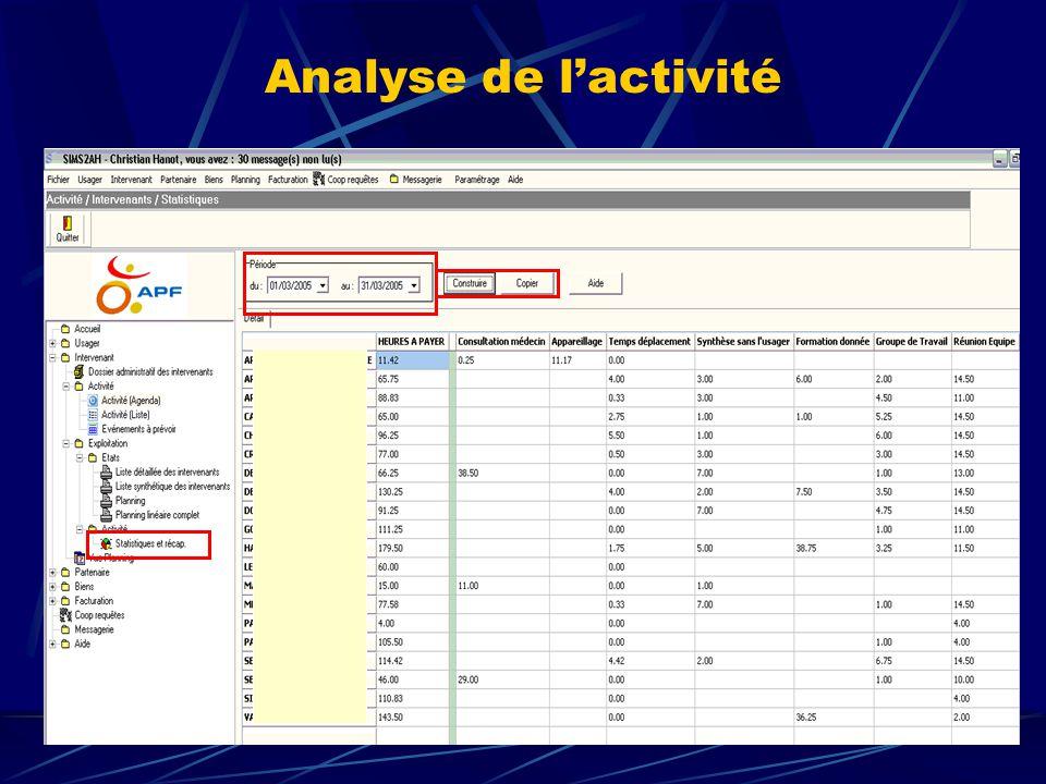 Analyse de l'activité