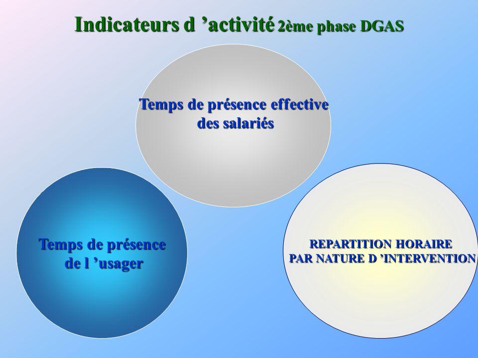 Temps de présence Temps de présence de l 'usager de l 'usager Temps de présence effective Temps de présence effective des salariés des salariés REPART