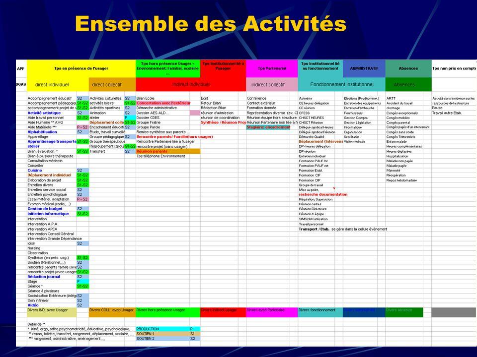 LES POSSIBILITES -Rendu compte d'activité, Rapport annuel, Indicateurs d'activité (Ind 22….