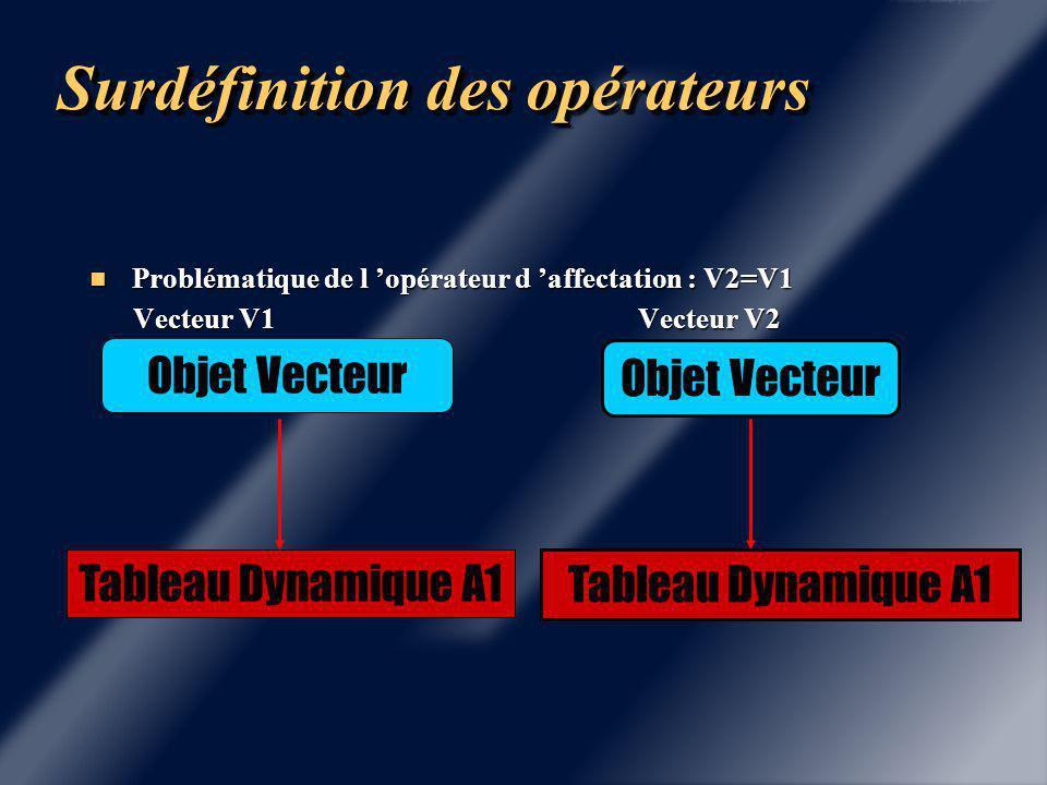 Surdéfinition des Opérateurs Vecteur V1 = Vecteur V2 Vecteur V1 = Vecteur V2 Objet Vecteur Tableau Dynamique A1 Objet Vecteur Tableau Dynamique A2