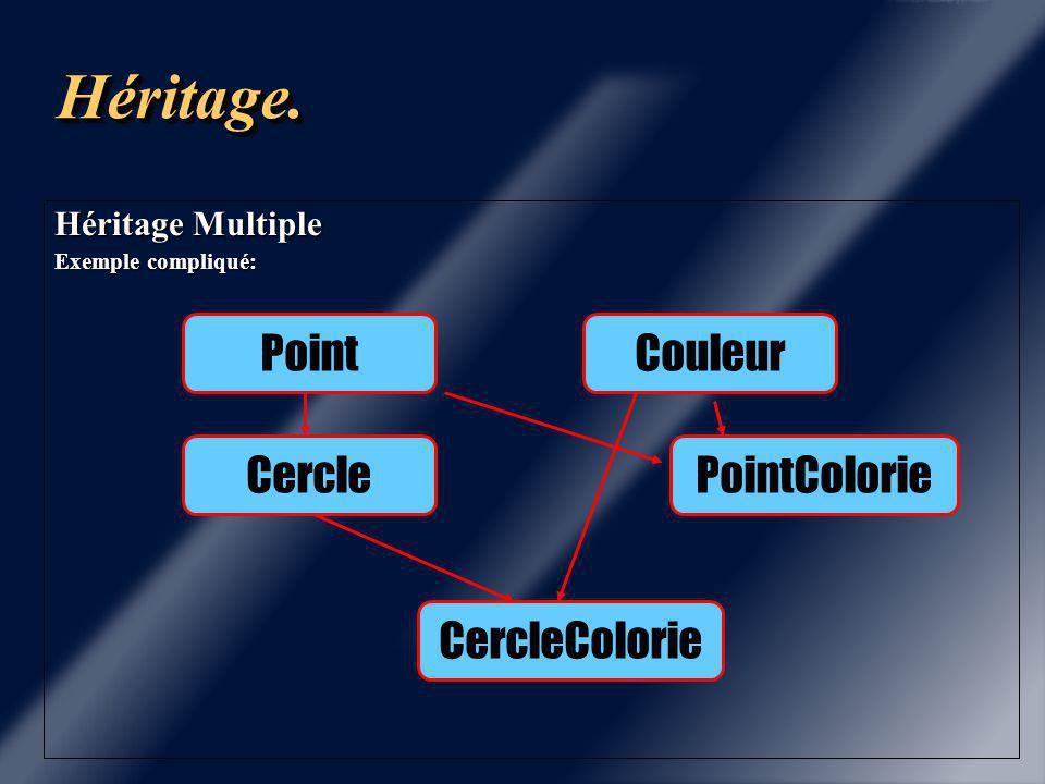 Héritage.Héritage. Héritage Multiple Exemple compliqué: Point PointColorieCercle CercleColorie