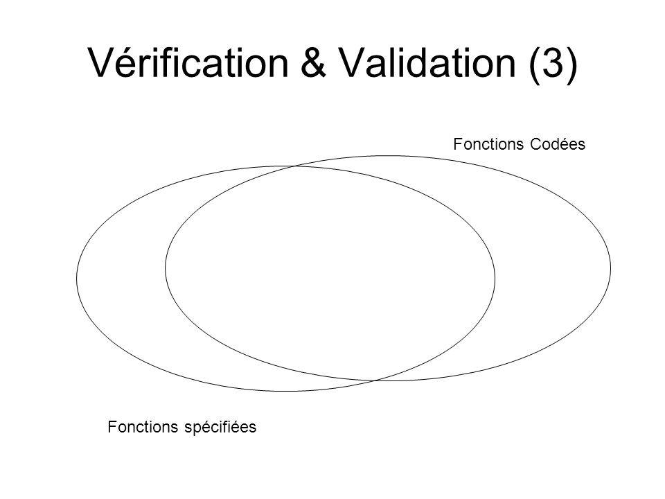 Vérification & Validation (3) Fonctions spécifiées Fonctions Codées