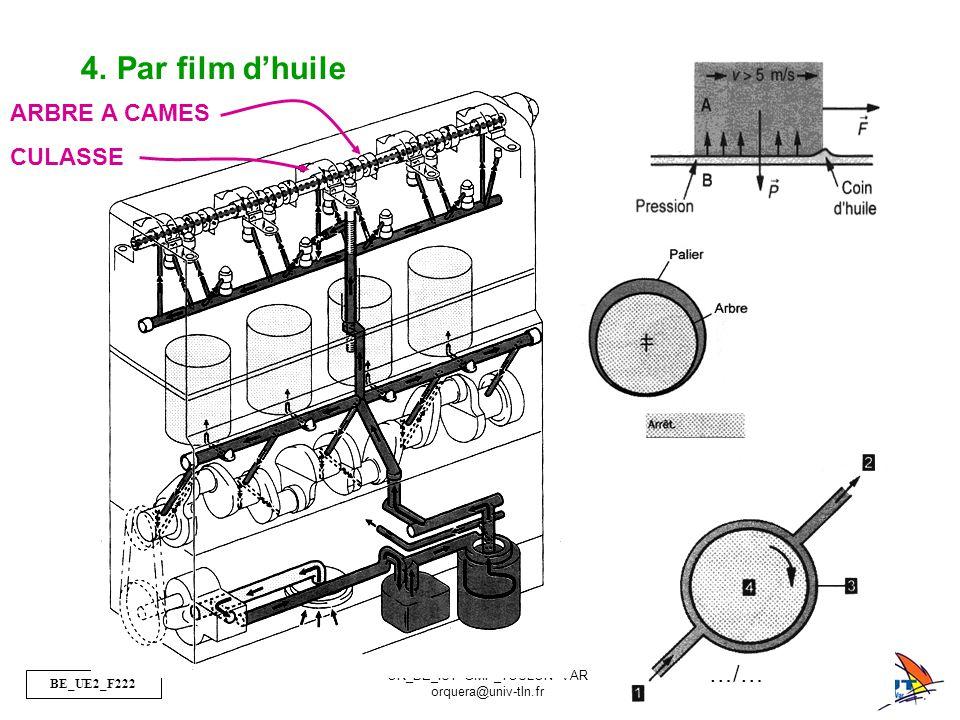 BE_UE2_F222 OR_BE_IUT GMP_TOULON VAR orquera@univ-tln.fr 16/23 CULASSE ARBRE A CAMES 4.Par film d'huile …/…