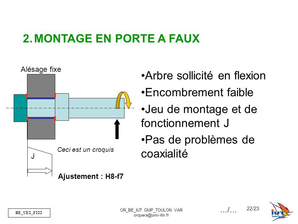 BE_UE2_F222 OR_BE_IUT GMP_TOULON VAR orquera@univ-tln.fr 22/23 J 2.MONTAGE EN PORTE A FAUX Arbre sollicité en flexion Encombrement faible Jeu de montage et de fonctionnement J Pas de problèmes de coaxialité Ceci est un croquis Ajustement : H8-f7 Alésage fixe …/…