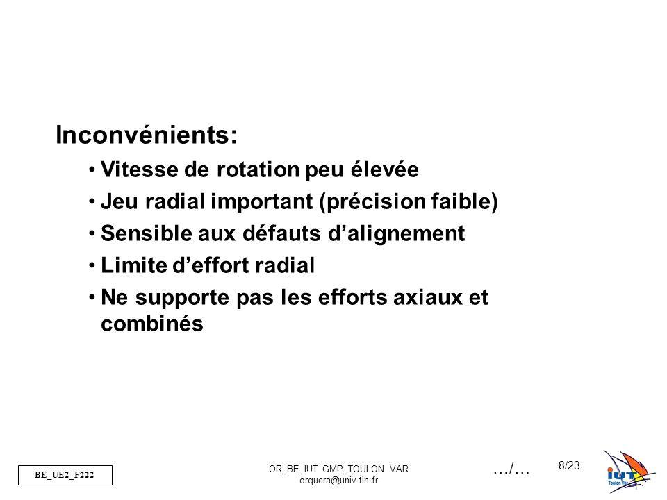 BE_UE2_F222 OR_BE_IUT GMP_TOULON VAR orquera@univ-tln.fr 8/23 Inconvénients: Vitesse de rotation peu élevée Jeu radial important (précision faible) Se