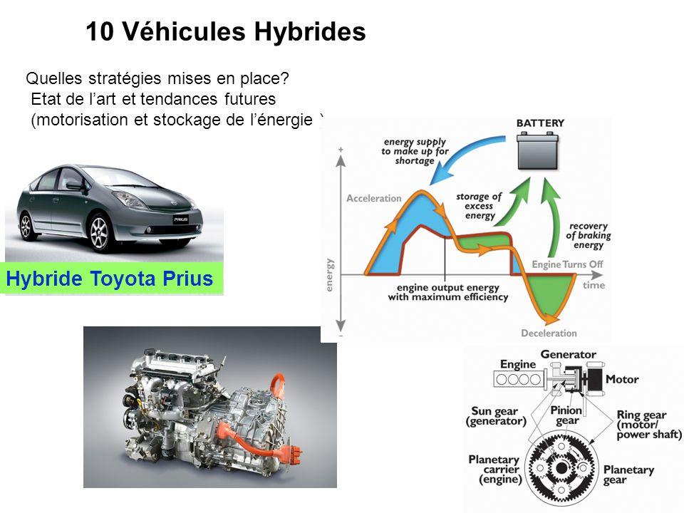 10 Véhicules Hybrides Quelles stratégies mises en place? Etat de l'art et tendances futures (motorisation et stockage de l'énergie ) Hybride Toyota Pr