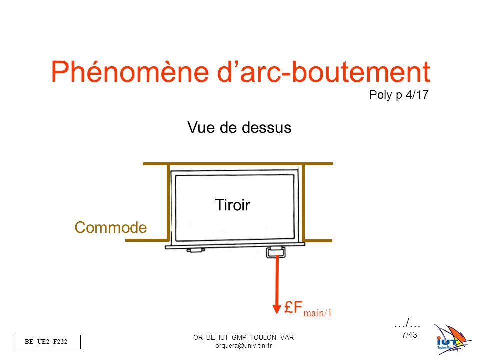 BE_UE2_F222 OR_BE_IUT GMP_TOULON VAR orquera@univ-tln.fr 8/43 Phénomène d'arc-boutement £F main/1 Tiroir Commode Vue de dessus BLOCAGE …/…