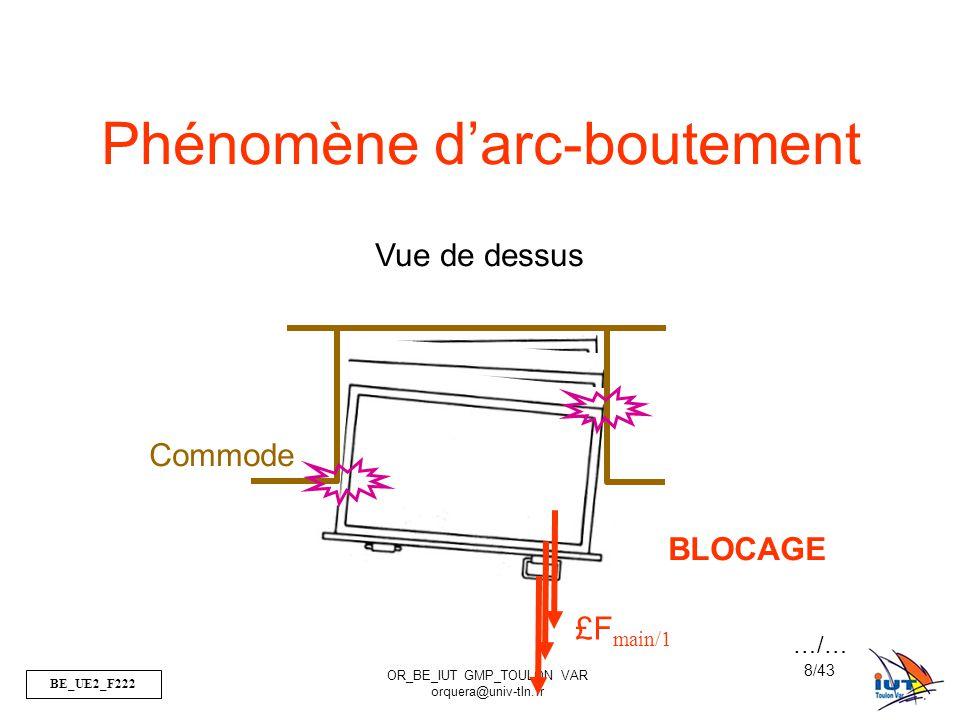 BE_UE2_F222 OR_BE_IUT GMP_TOULON VAR orquera@univ-tln.fr 9/43 Paramètres influents: le jeu, le coefficient de frottement, le rapport entre L (longueur de guidage) et d (diamètre ou épaisseur).