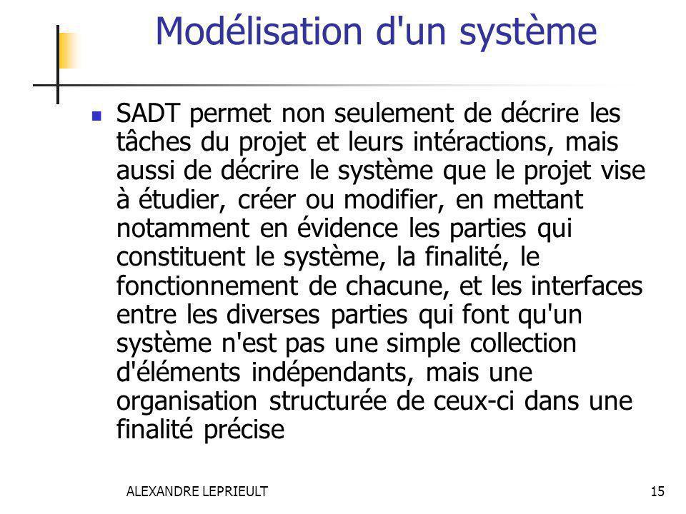 ALEXANDRE LEPRIEULT 15 Modélisation d'un système SADT permet non seulement de décrire les tâches du projet et leurs intéractions, mais aussi de décrir