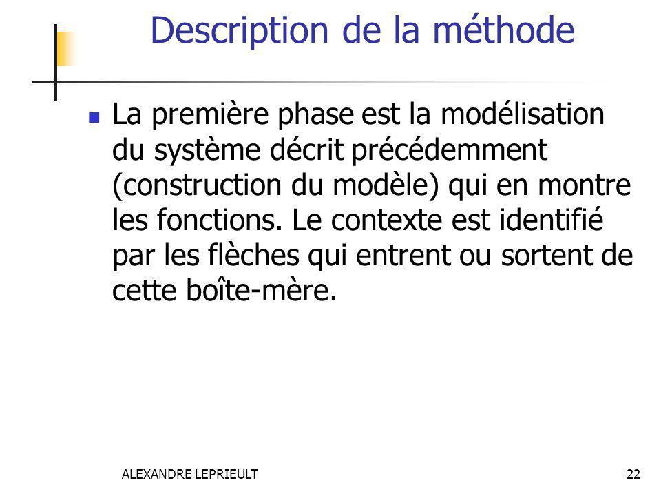ALEXANDRE LEPRIEULT 22 Description de la méthode La première phase est la modélisation du système décrit précédemment (construction du modèle) qui en
