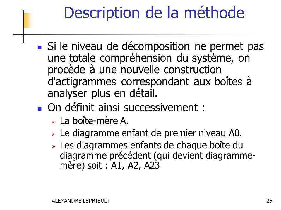 ALEXANDRE LEPRIEULT 25 Description de la méthode Si le niveau de décomposition ne permet pas une totale compréhension du système, on procède à une nou