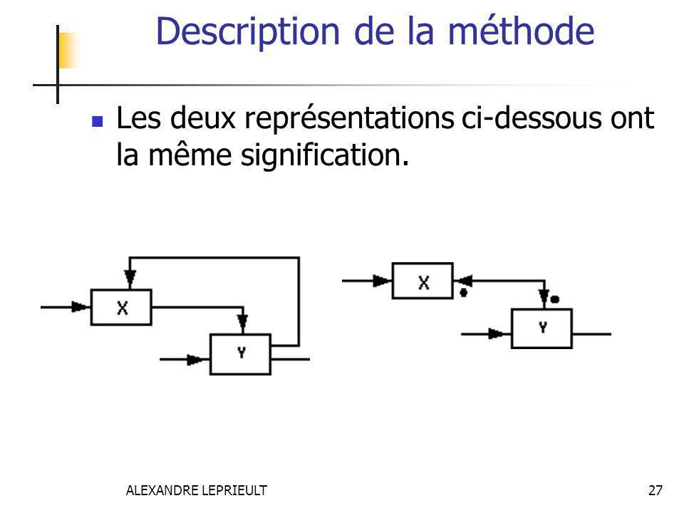 ALEXANDRE LEPRIEULT 27 Description de la méthode Les deux représentations ci-dessous ont la même signification.