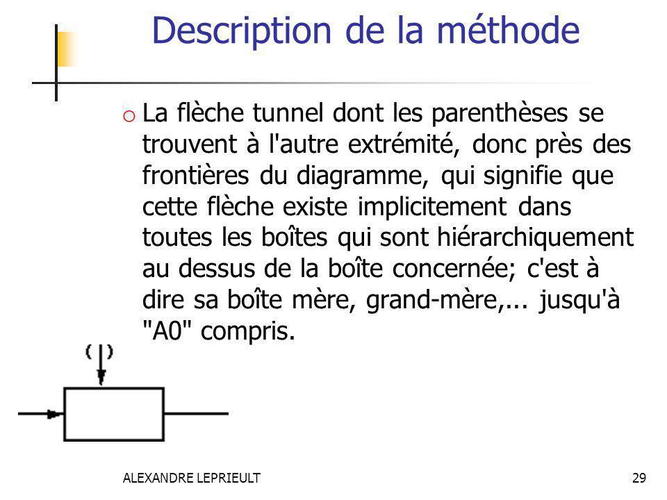 ALEXANDRE LEPRIEULT 29 Description de la méthode o La flèche tunnel dont les parenthèses se trouvent à l'autre extrémité, donc près des frontières du