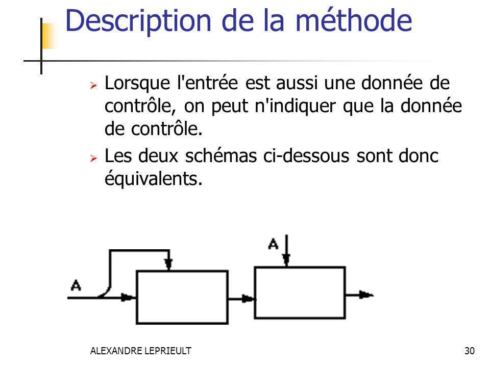 ALEXANDRE LEPRIEULT 30 Description de la méthode  Lorsque l'entrée est aussi une donnée de contrôle, on peut n'indiquer que la donnée de contrôle. 