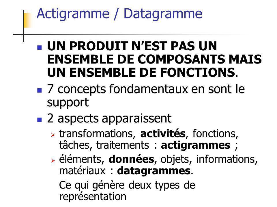 ALEXANDRE LEPRIEULT 32 Actigramme / Datagramme UN PRODUIT N'EST PAS UN ENSEMBLE DE COMPOSANTS MAIS UN ENSEMBLE DE FONCTIONS. 7 concepts fondamentaux e