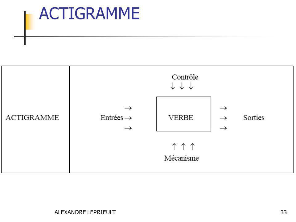 ALEXANDRE LEPRIEULT 33 ACTIGRAMME