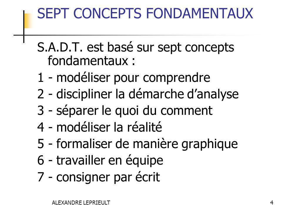 ALEXANDRE LEPRIEULT 4 SEPT CONCEPTS FONDAMENTAUX S.A.D.T. est basé sur sept concepts fondamentaux : 1 - modéliser pour comprendre 2 - discipliner la d