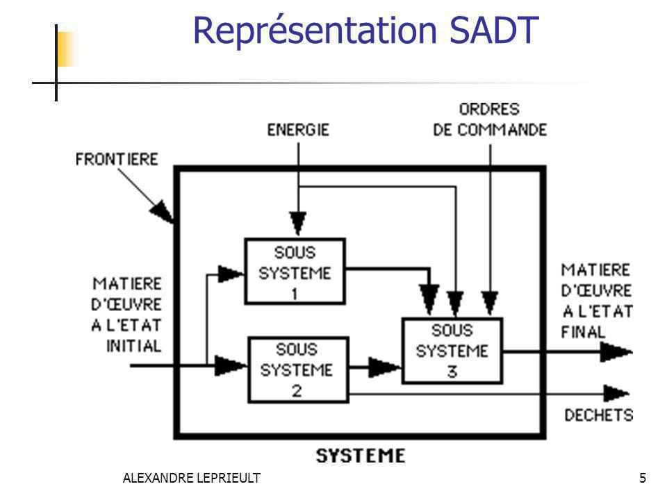 ALEXANDRE LEPRIEULT 5 Représentation SADT