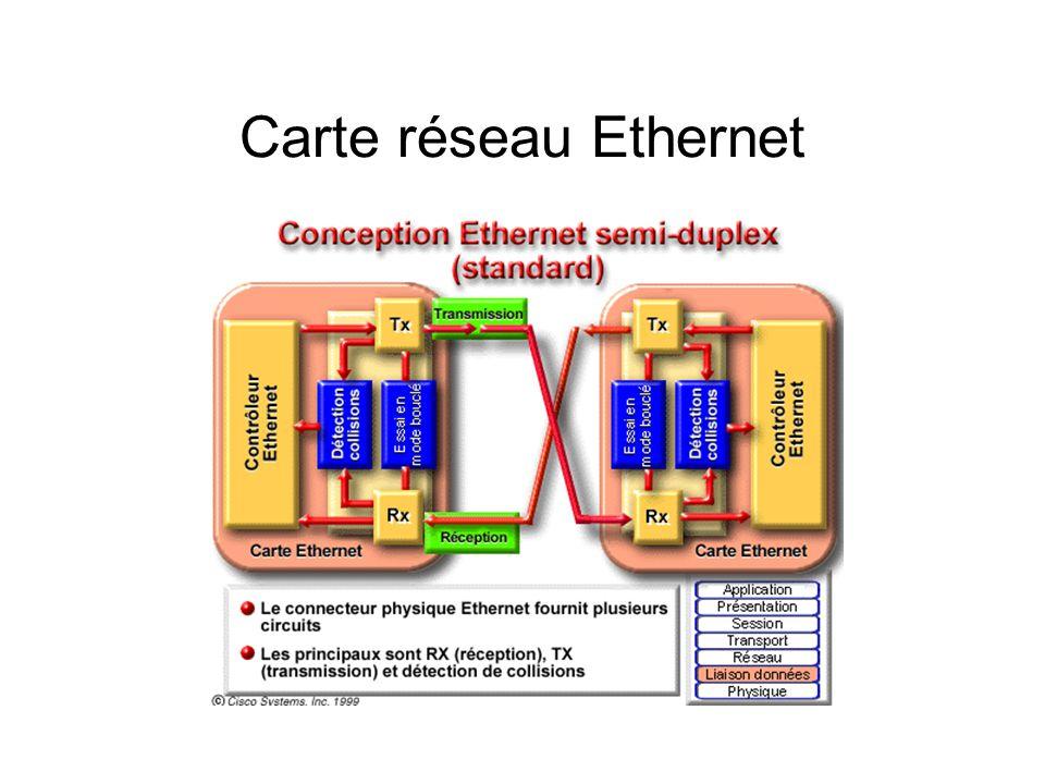 Interconnexion dans les réseaux Le pont: unité de couche 2 Filtre le trafic sur un réseau en regardant l'adresse physique de destination de la trame Permet de segmenter un réseau en 2 sous-réseaux En éliminant le trafic inutile, les ponts réduisent les congestions et les collisions