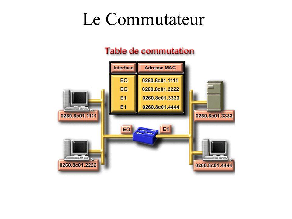 Interconnexion de réseau Le Routeur: unité de niveau 3 C'est un dispositif qui recherche la meilleure route pour la transmission Utilisé pour la connexion de réseaux hétérogènes ou à travers des liaisons à distance Alors que le pont travaille avec les adresses physiques (niveau 2), le routeur utilise les adresses logiques (niveau 3) qui sont indépendantes de la nature du réseau A cause de cela, il est plus lent que le pont ou le commutateur Il peut aussi faire du filtrage