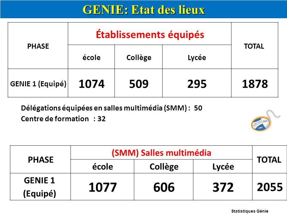 PHASE Établissements équipés TOTAL écoleCollègeLycée GENIE 1 (Equipé) 10745092951878 PHASE (SMM) Salles multimédia TOTAL écoleCollègeLycée GENIE 1 (Eq