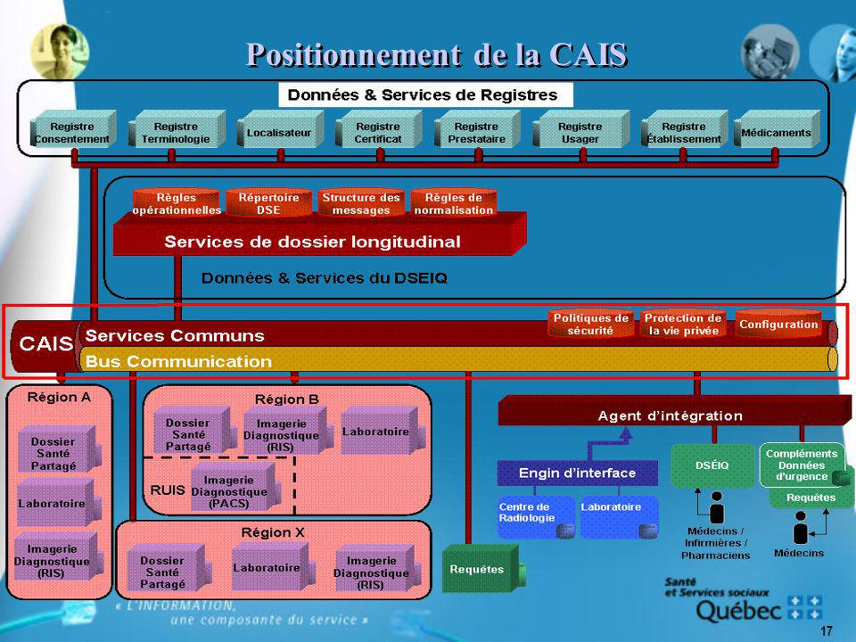 17 Positionnement de la CAIS