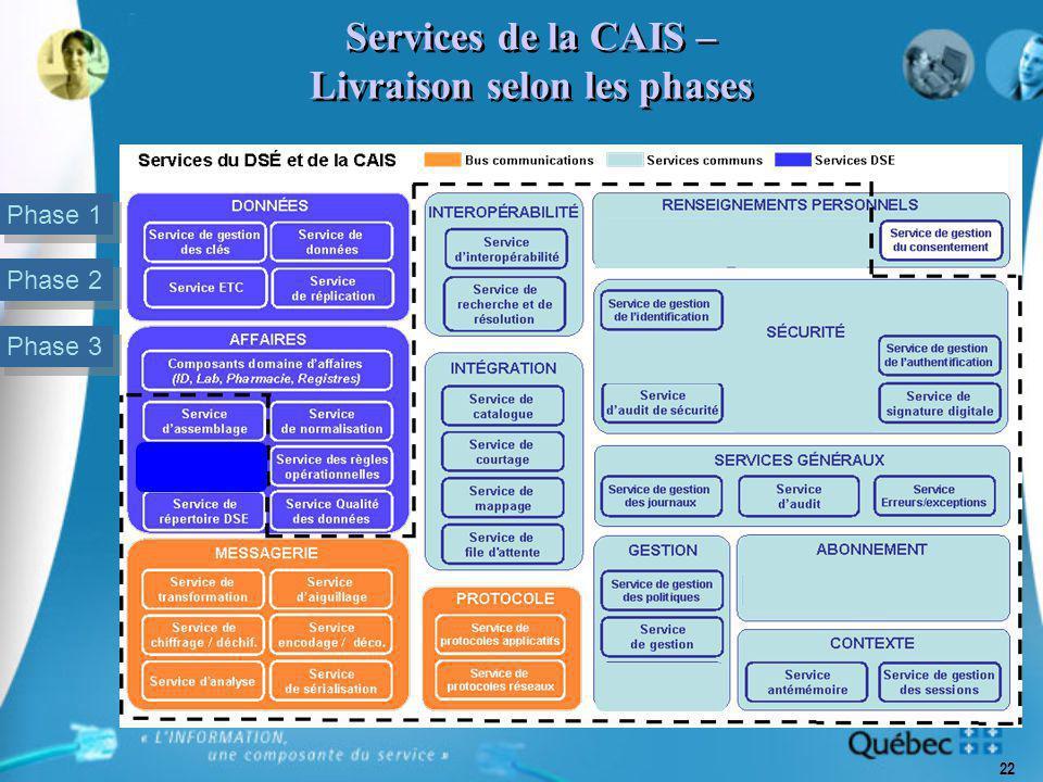 22 Services de la CAIS – Livraison selon les phases Phase 1 Phase 2 Phase 3 2 2 2 2 2 2 2 3 3