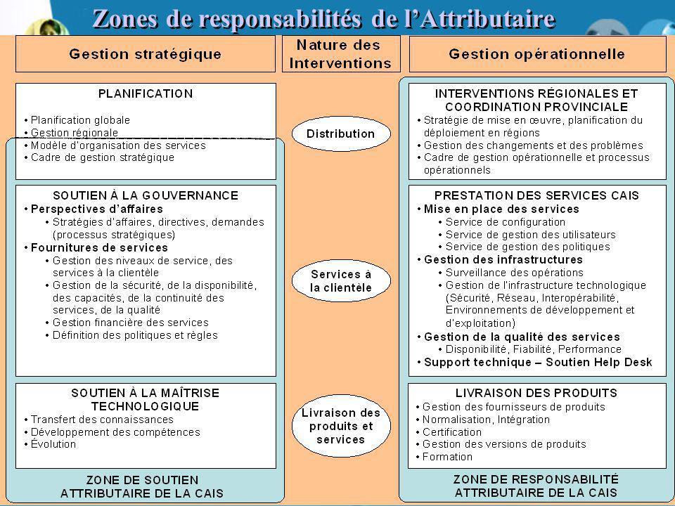23 Zones de responsabilités de l'Attributaire