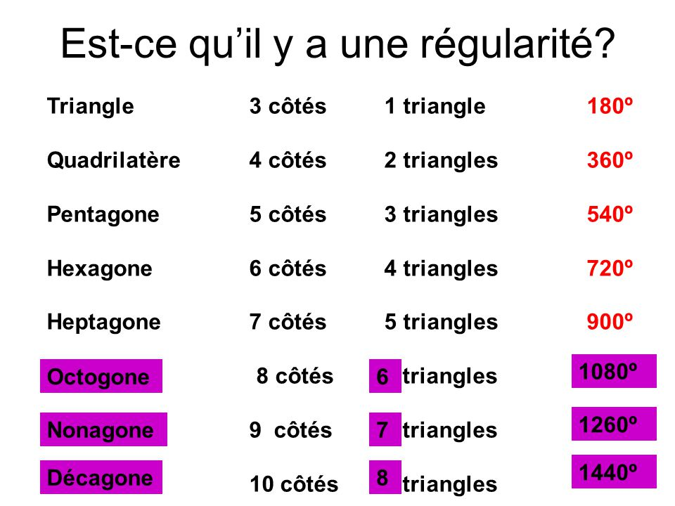 Régularité On peut trouver le nombre de triangles en faisant le calcul suivant: nombre de triangles = nombre de côtés (n) – 2 Ensuite, on peut trouver la somme des angles en faisant le calcul suivant: Somme des angles = nombre de triangles x 180º Donc, Somme des angles = (nombre de côtés – 2) x 180º Somme des angles = (n – 2) x 180º