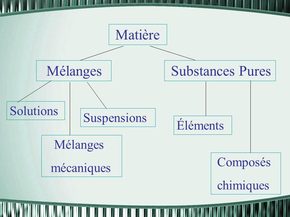 Peux-tu classer les exemples de matières suivants?