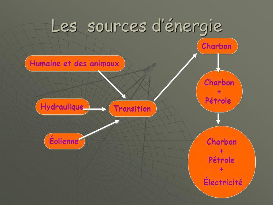 Les sources d'énergie Humaine et des animaux Hydraulique Éolienne Charbon + Pétrole Charbon + Pétrole Charbon + Pétrole + Électricité Charbon + Pétrole + Électricité Transition